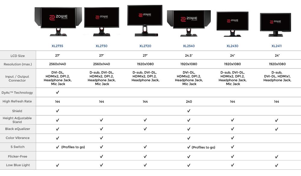XL2735-5 BenQ ZOWIE XL2735 Il miglior monitor da Gaming