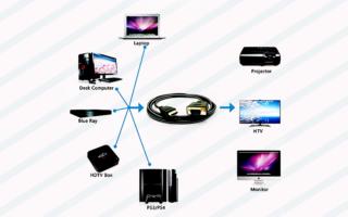 Guida-alluso-di-cavi-VGA-DVI-HDMI-e-Displayport-320x200 BenQ ZOWIE XL2735 Il miglior monitor da Gaming