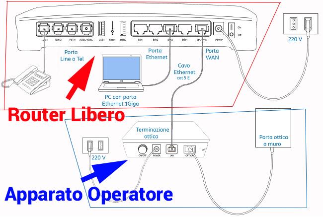 collegamento-router-FTTH Guida Completa modem libero: come scegliere e configurare il router