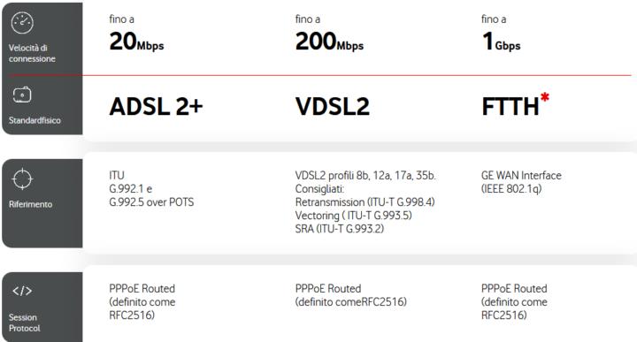 vodafone-modem-libero-1-720x387 Guida Completa modem libero: come scegliere e configurare il router