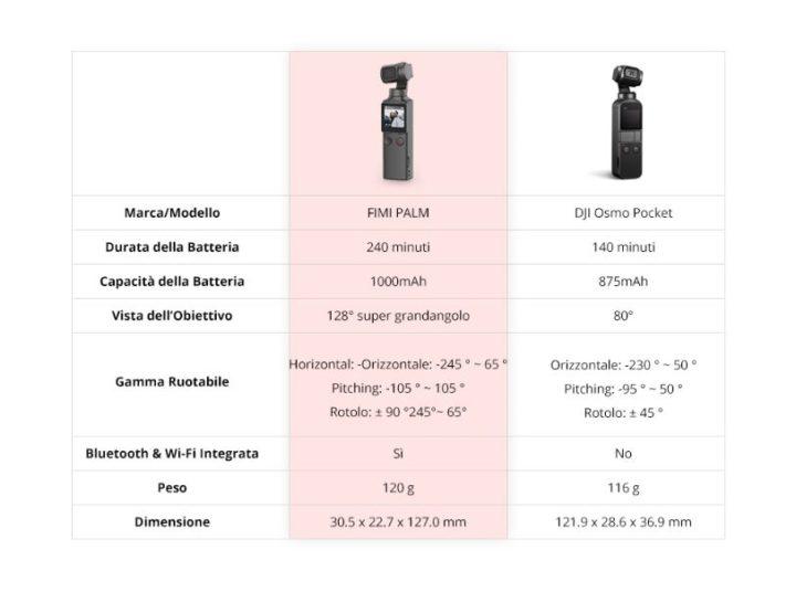 Offerta-FIMI-PALM-1-720x536 Offerta FIMI PALM a 132€, il nuovo Gimbal 4K sfida DJI Osmo Pocket