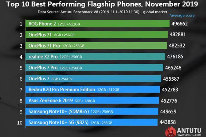 I-migliori-10-Smartphone-di-Novembre-2019-1 I migliori 10 Smartphone di Novembre 2019, la lista aggiornata
