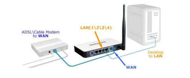 modem-router-collegare-al-router-wireless Migliori Router 2021 per Navigare senza limiti